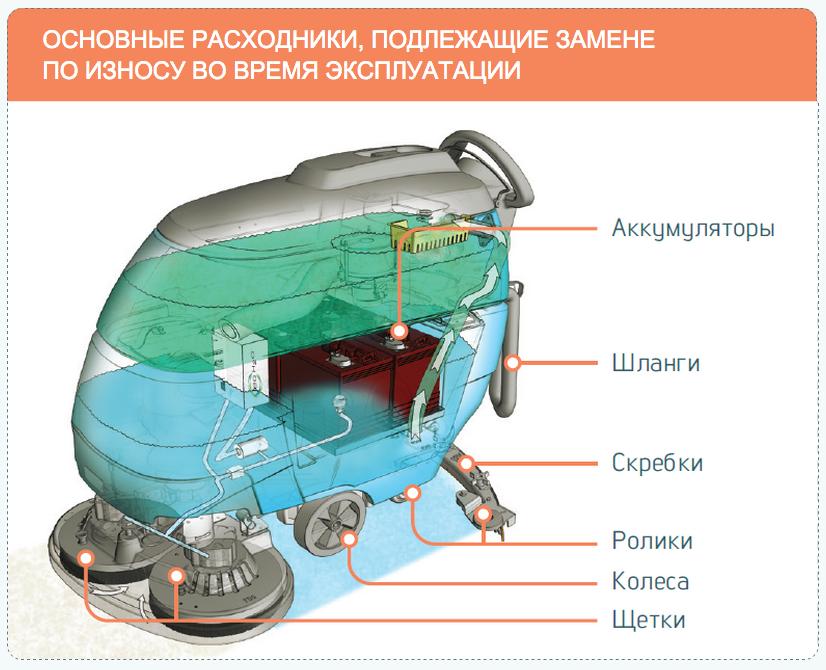 Аренда поломоечных машин Lavor в Екатеринбурге Arenda_polomoechnyh_mashin_2015-10-08_15-08-28