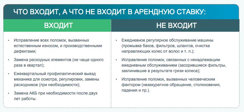 Аренда поломоечных машин Lavor в Екатеринбурге Arenda_polomoechnyh_mashin_2015-10-08_15-09-52